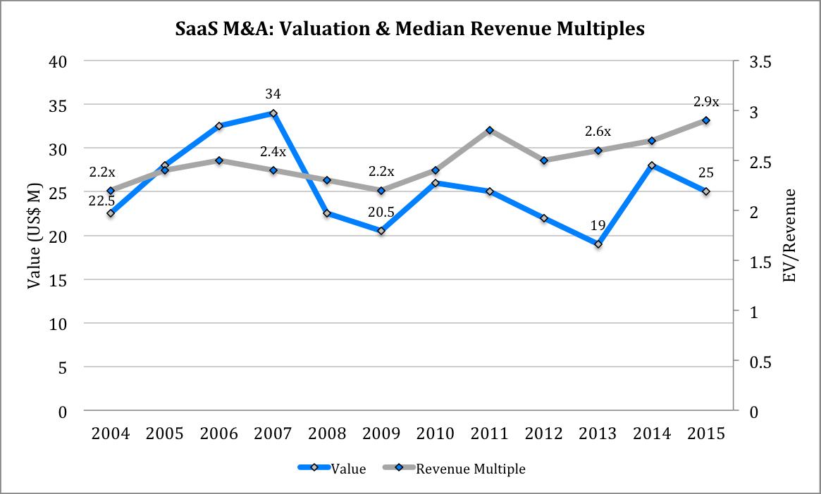 Valuation&RevMultiples